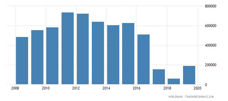 fiji net official flows from un agencies unaids us dollar wb data