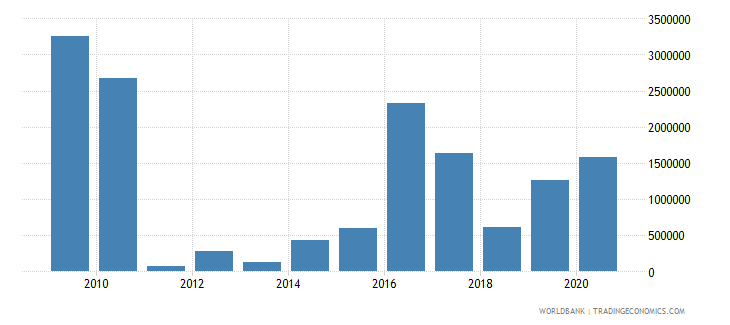 fiji net official flows from un agencies undp us dollar wb data