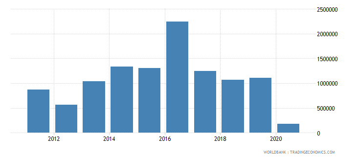 fiji net official flows from un agencies who current us$ wb data