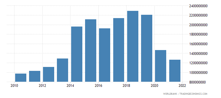 fiji net taxes on products current lcu wb data