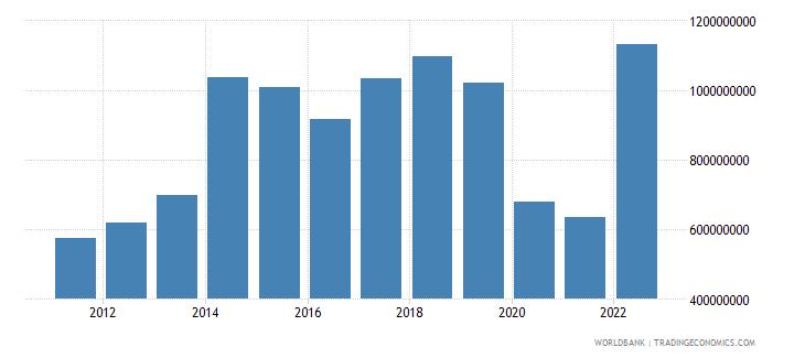 fiji net taxes on products us dollar wb data