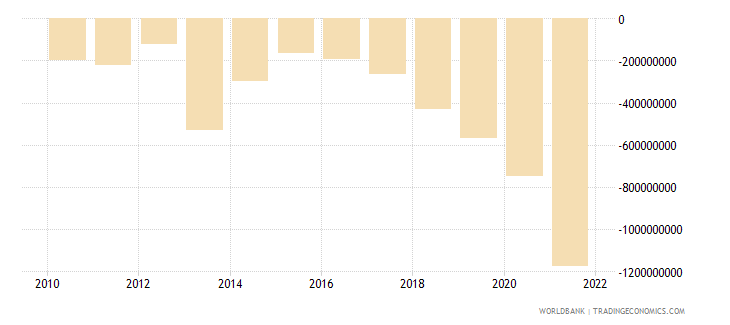 fiji net trade in goods and services bop us dollar wb data