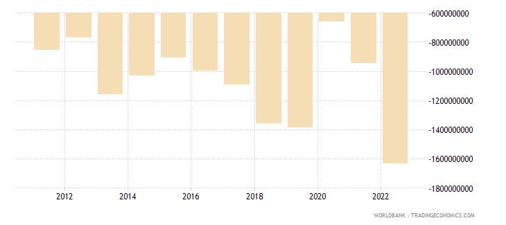 fiji net trade in goods bop us dollar wb data