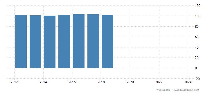 fiji nominal effecive exchange rate wb data