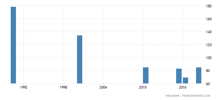 fiji number of deaths ages 5 14 years wb data