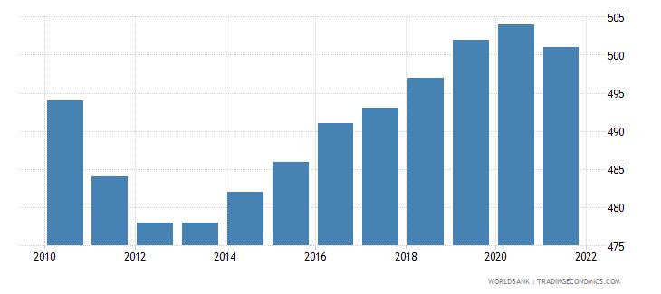fiji number of under five deaths wb data