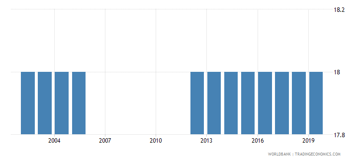 fiji official entrance age to post secondary non tertiary education years wb data