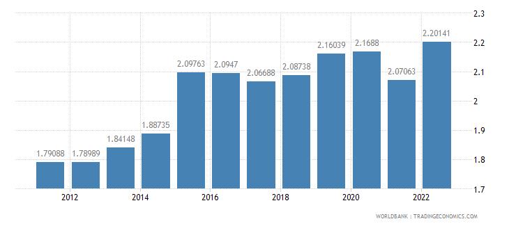 fiji official exchange rate lcu per us dollar period average wb data