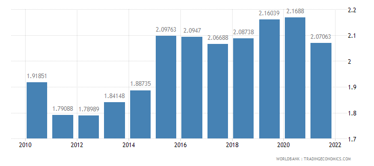 fiji official exchange rate lcu per us dollar period average wb data