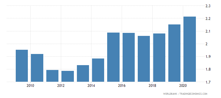 fiji official exchange rate lcu per usd period average wb data