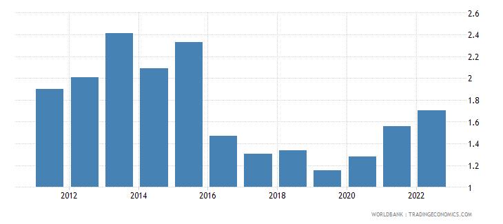 fiji ores and metals exports percent of merchandise exports wb data