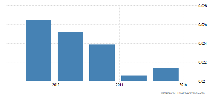 fiji outstanding international private debt securities to gdp percent wb data