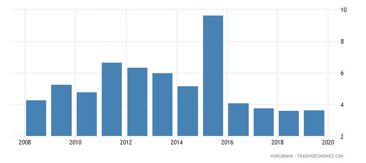 fiji outstanding international public debt securities to gdp percent wb data