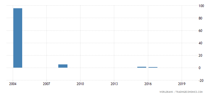 fiji percentage of enrolment in lower secondary education in private institutions percent wb data