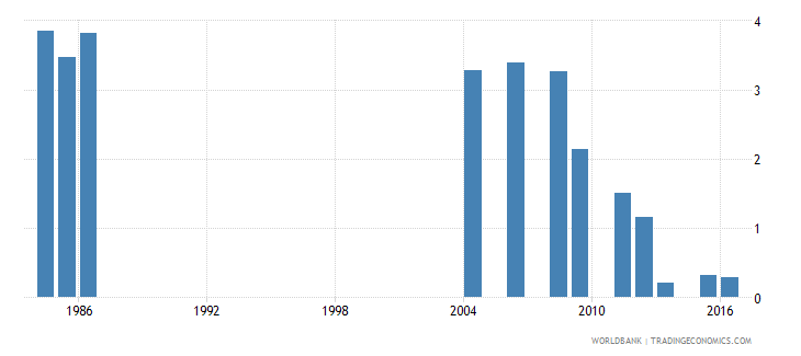 fiji percentage of repeaters in grade 1 of primary education female percent wb data