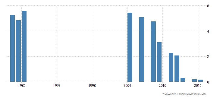 fiji percentage of repeaters in grade 1 of primary education male percent wb data