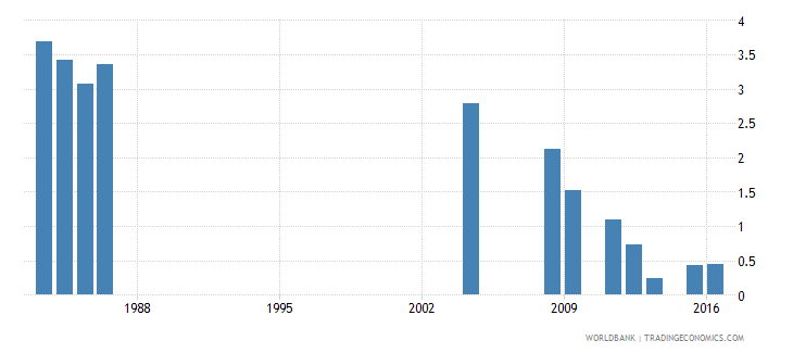 fiji percentage of repeaters in grade 2 of primary education male percent wb data