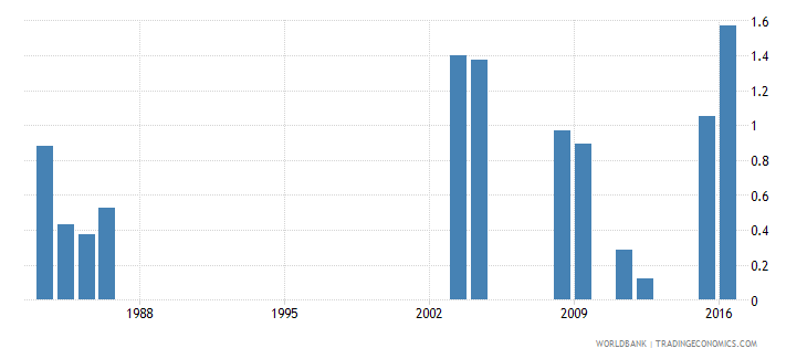 fiji percentage of repeaters in grade 3 of lower secondary general education male percent wb data