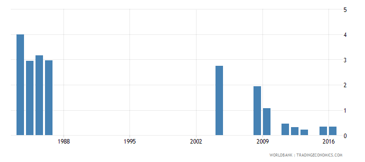 fiji percentage of repeaters in grade 3 of primary education male percent wb data