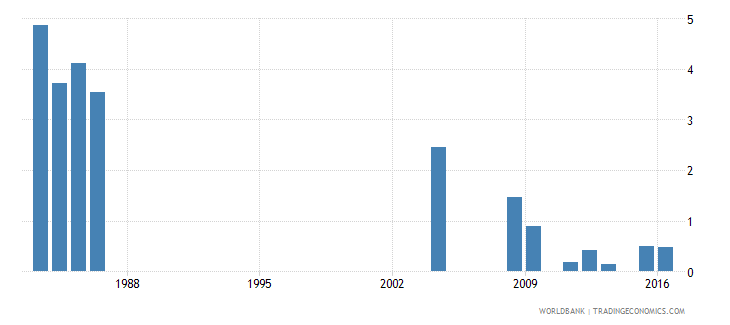 fiji percentage of repeaters in grade 5 of primary education male percent wb data