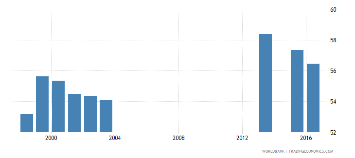 fiji percentage of students in post secondary non tertiary education who are female percent wb data