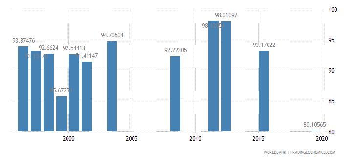 fiji persistence to grade 5 female percent of cohort wb data