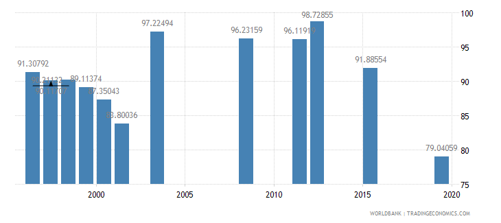 fiji persistence to grade 5 male percent of cohort wb data