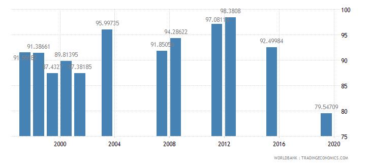 fiji persistence to grade 5 total percent of cohort wb data