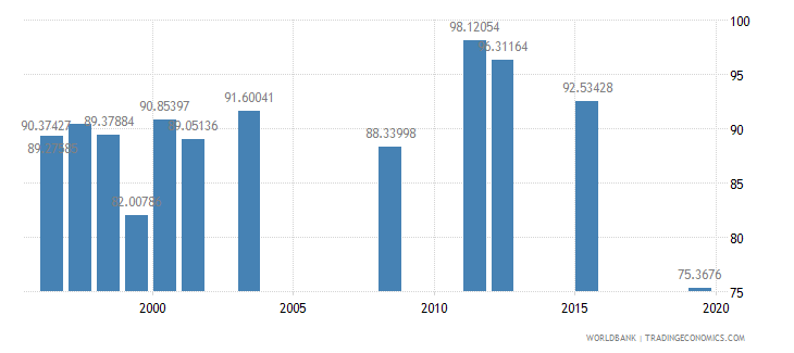 fiji persistence to last grade of primary female percent of cohort wb data