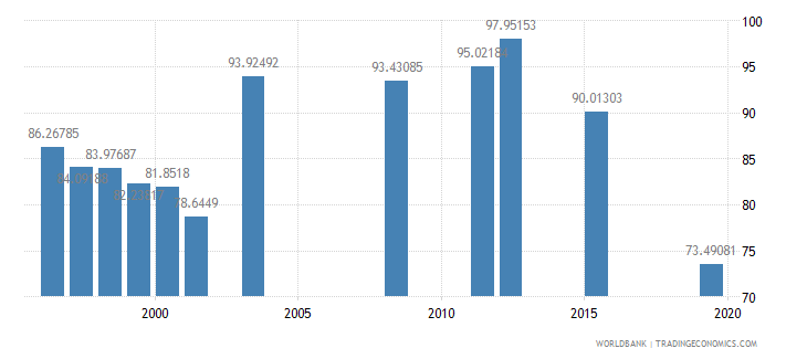 fiji persistence to last grade of primary male percent of cohort wb data