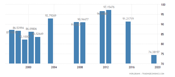 fiji persistence to last grade of primary total percent of cohort wb data