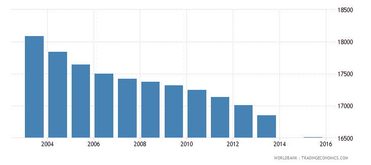 fiji population age 0 total wb data