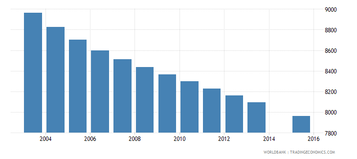 fiji population age 1 female wb data