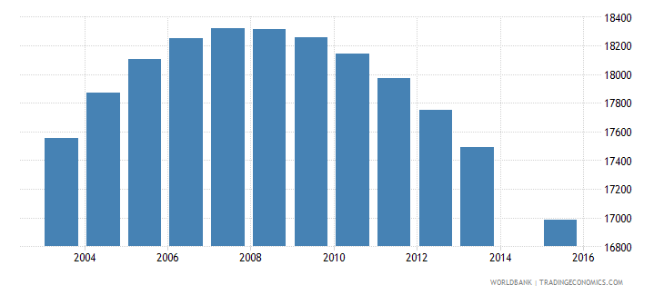fiji population age 11 total wb data