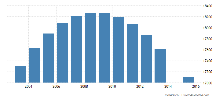 fiji population age 12 total wb data
