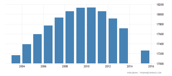 fiji population age 13 total wb data