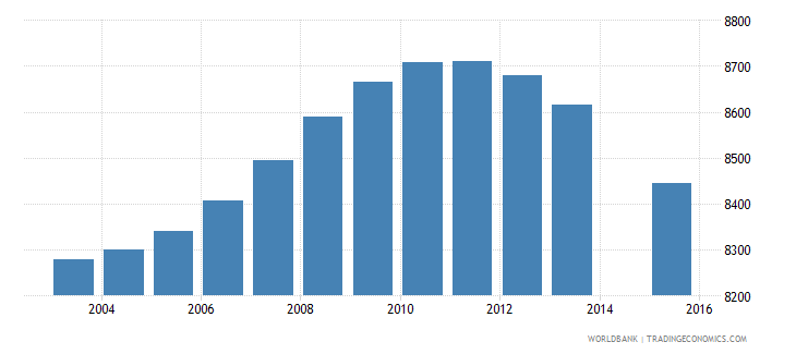 fiji population age 14 female wb data