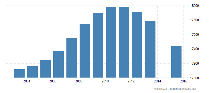 fiji population age 14 total wb data