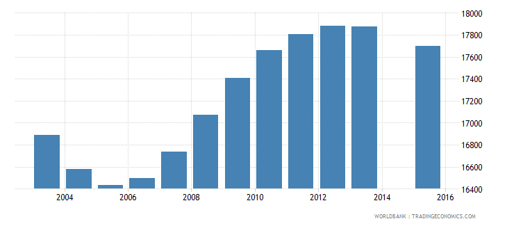 fiji population age 16 total wb data