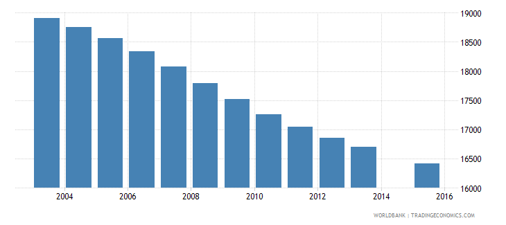 fiji population age 5 total wb data