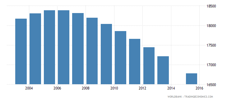 fiji population age 9 total wb data