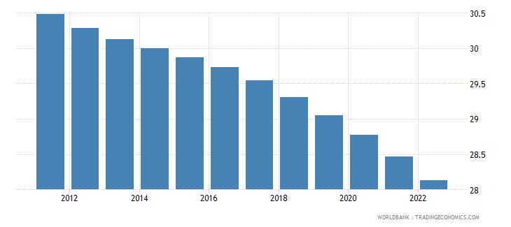 fiji population ages 0 14 female percent of total wb data