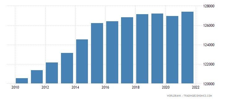 fiji population ages 0 14 female wb data