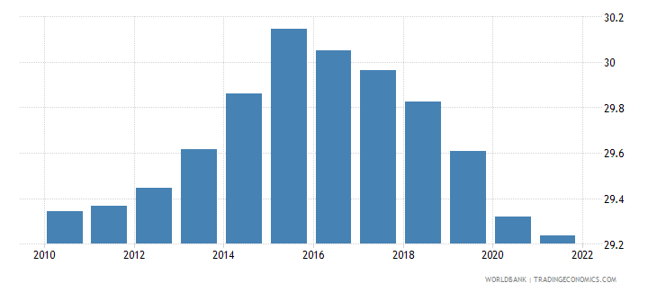 fiji population ages 0 14 male percent of total wb data
