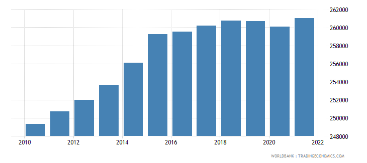 fiji population ages 0 14 total wb data