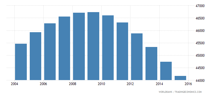 fiji population ages 10 14 male wb data