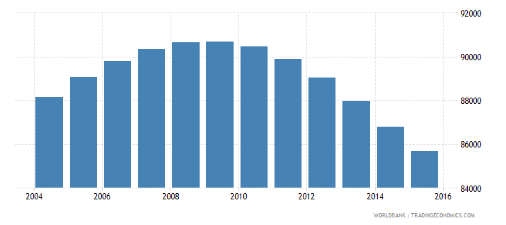 fiji population ages 10 14 total wb data