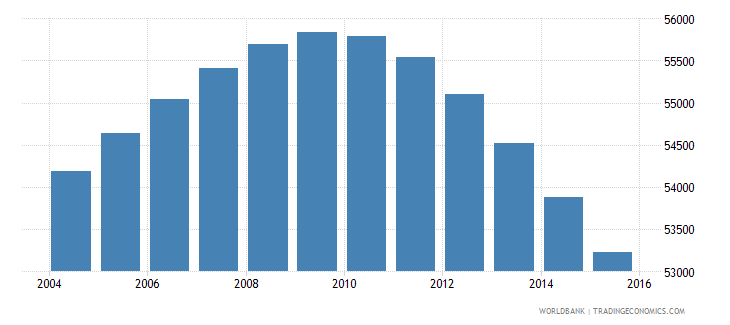 fiji population ages 10 15 male wb data