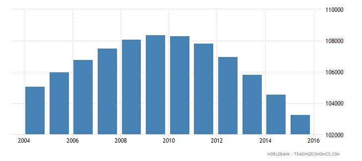 fiji population ages 10 15 total wb data