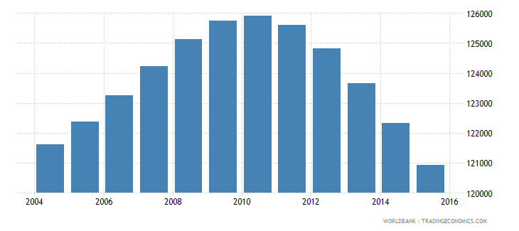 fiji population ages 10 16 total wb data
